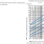График пропускной способности термостатического-конденсатоотводчика HK-23