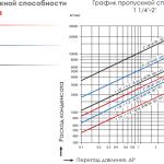 """График пропускной способности поплавкового конденсатоотводчика SK-50 со встроенным воздушником (1 1/4"""" - 2"""")"""