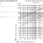 График пропускной способности поплавкового конденсатоотводчика SK-50