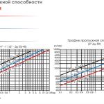 Пропускная способность поплавкового конденсатоотводчика SK-55