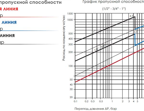 График пропускной способности поплавковый-конденсатоотводчик SK-61