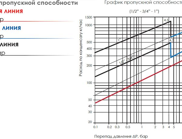 График пропускной способности поплавкового конденсатоотводчика SK-70