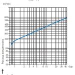 График пропускной способности конденсатоотводчика-термодинамического TDK-45