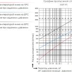 График пропускной способности термостатического-конденсатоотводчика TK-1