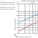 График пропускной способности термостатического-конденсатоотводчика TKK-61