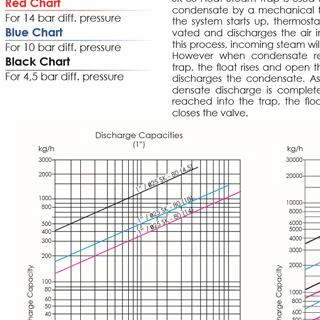 График пропускной способности поплавкового-конденсатоотводчика SK-80