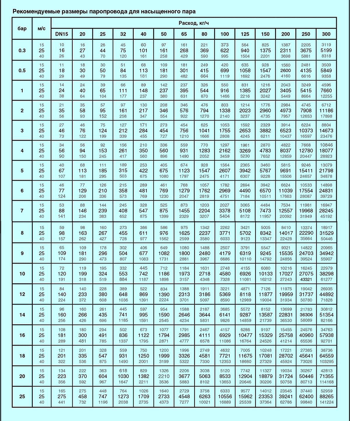 Таблица расчета диаметра паропровода